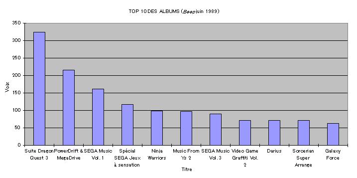 Top 10 des albums
