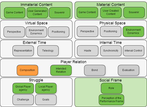 Typology CPG